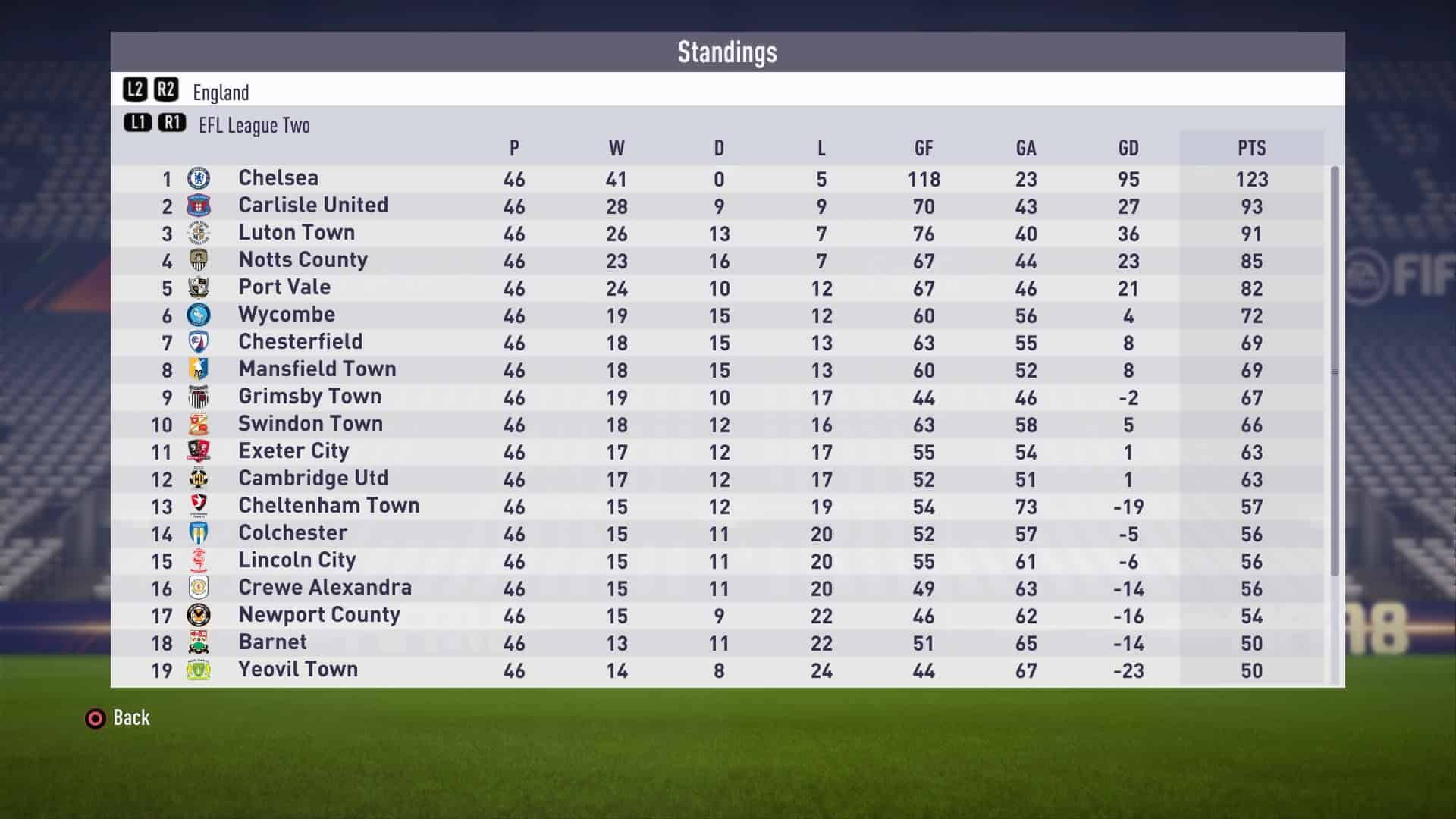 League Two table May 2018