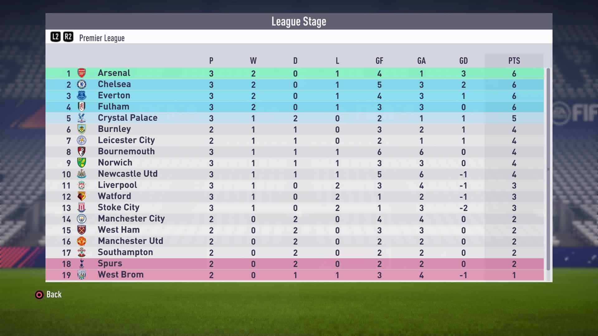 Chelsea in League Two: What Happens? - FIFA Career Mode Tips